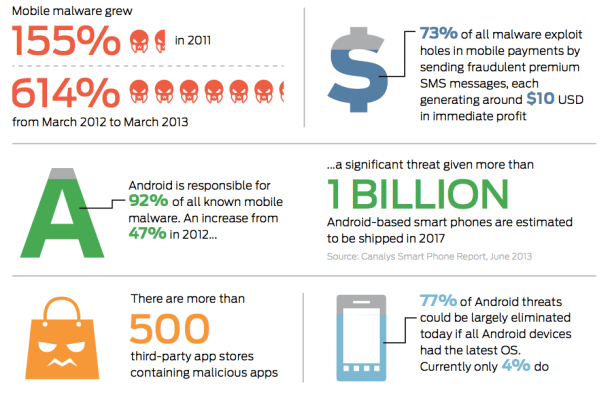 mobile app security checklist stats
