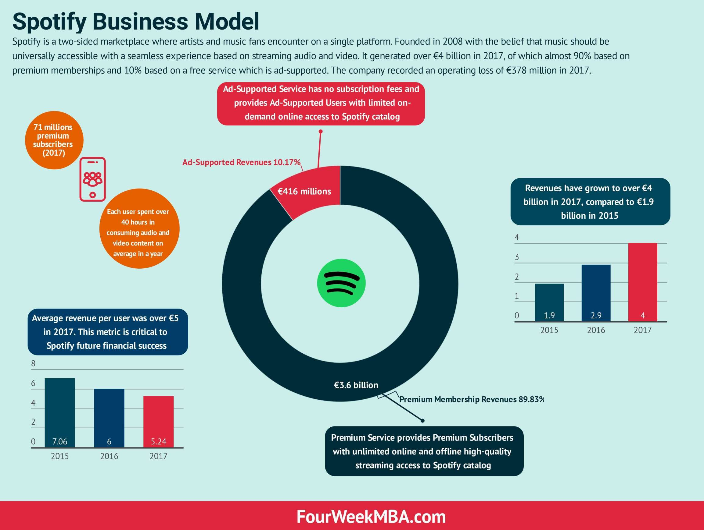 music streaming app development spotify business model
