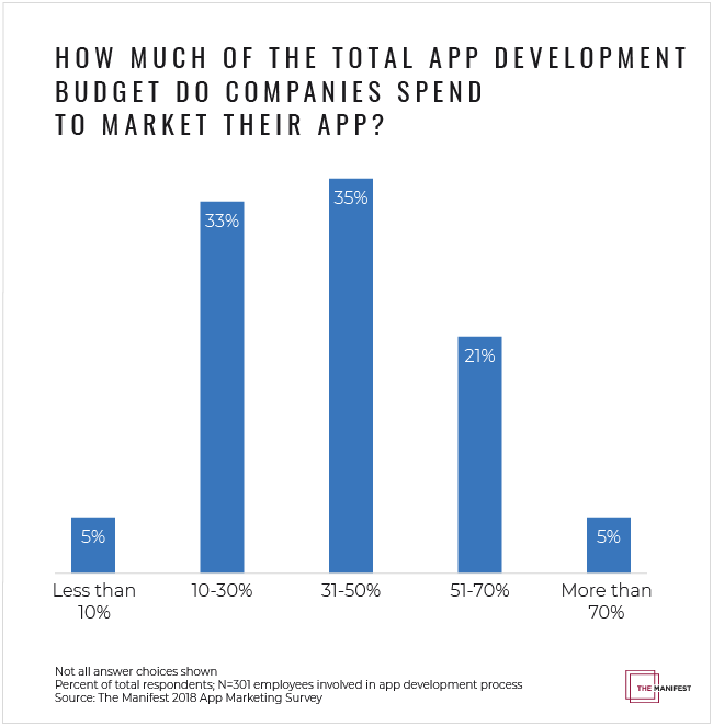 how to make and app and do its marketing