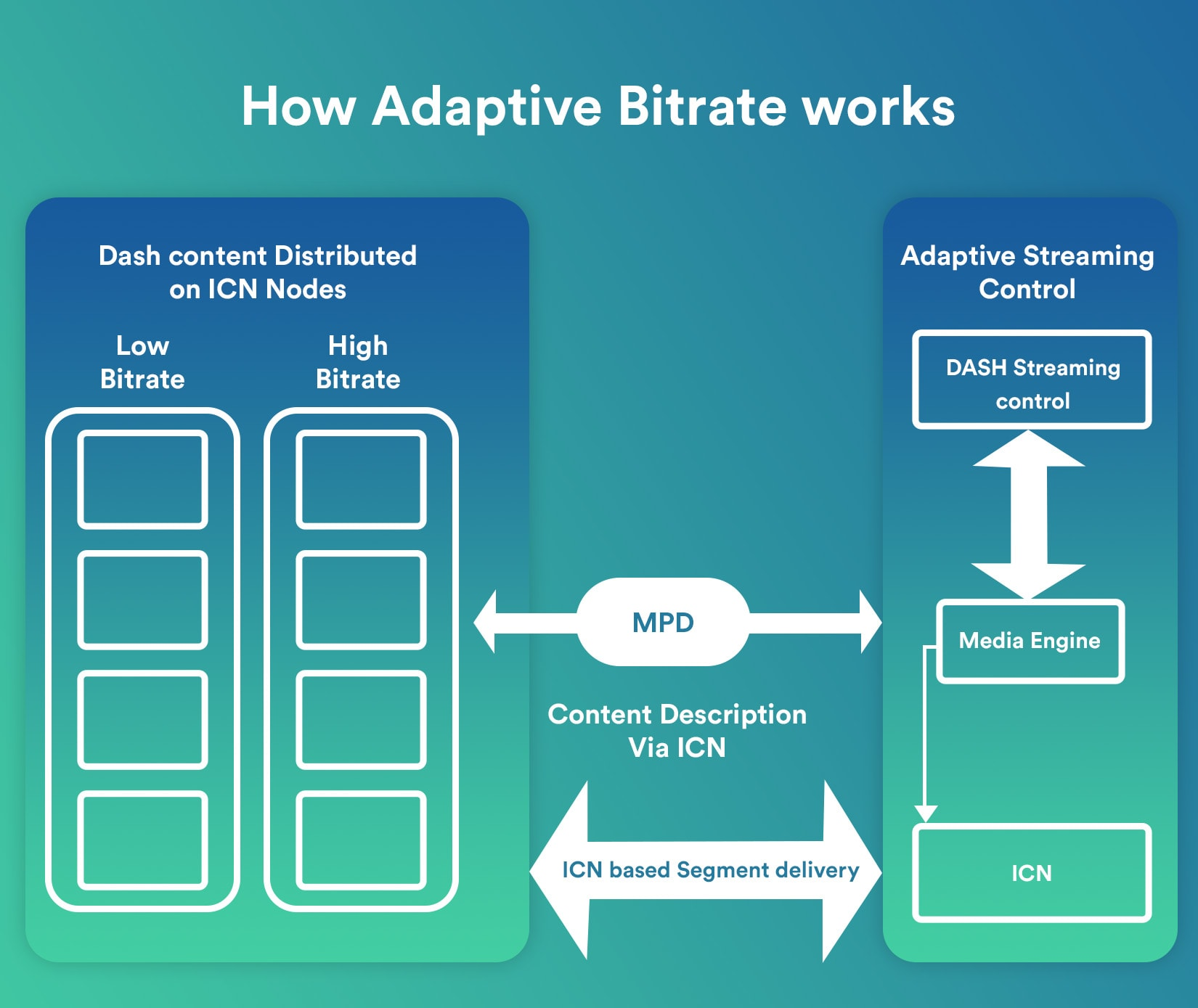adaptive bitrate system for a live video streaming app