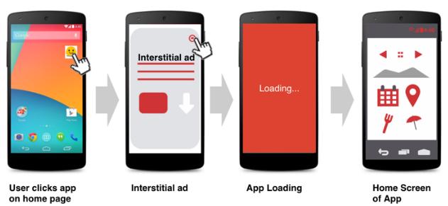 app monetization ideas ads