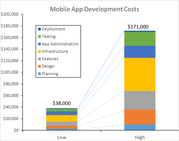 How Much Does It Cost to Make an App range