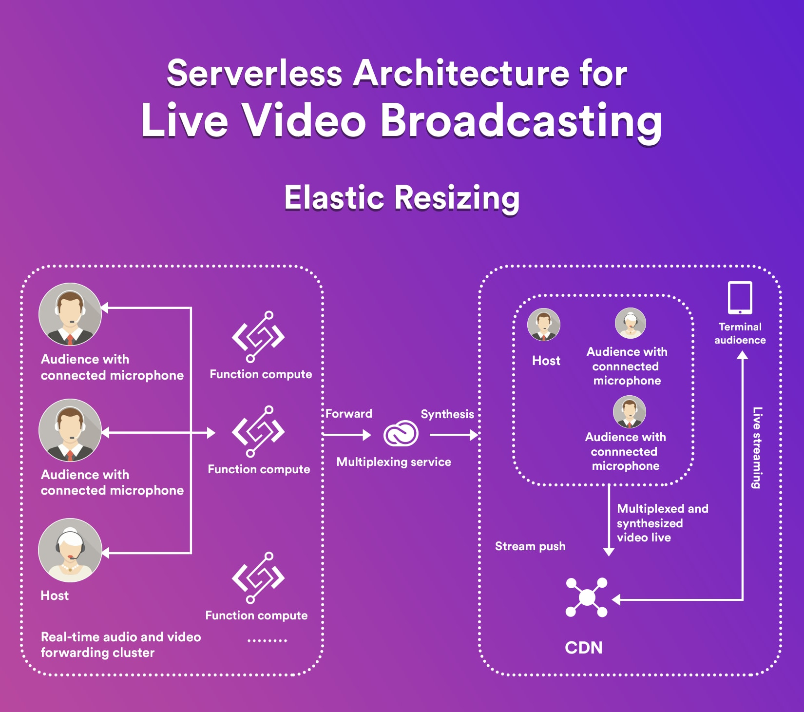 live streaming app with live video broadcasting and elastic resizing