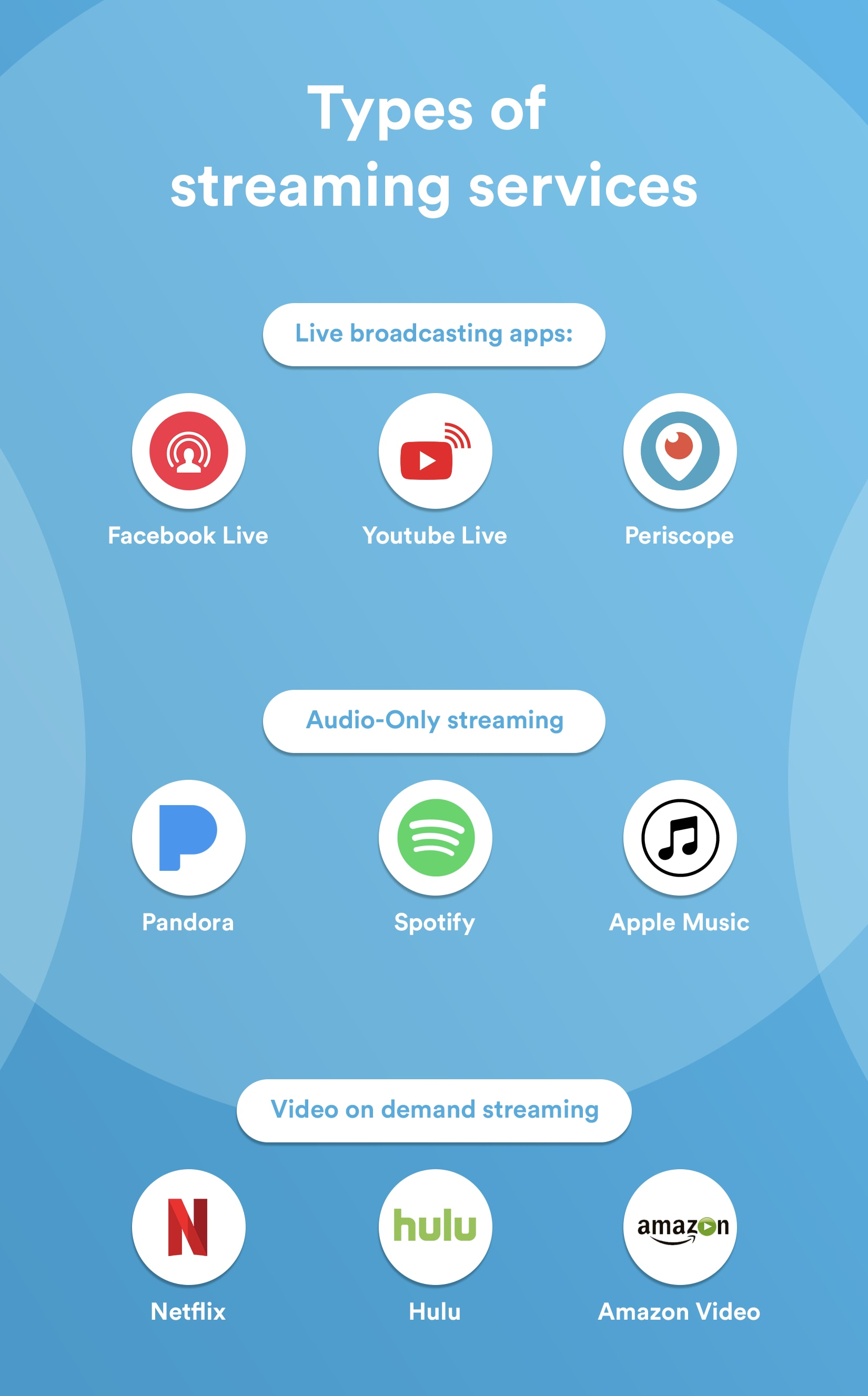 how ti make a live streaming app