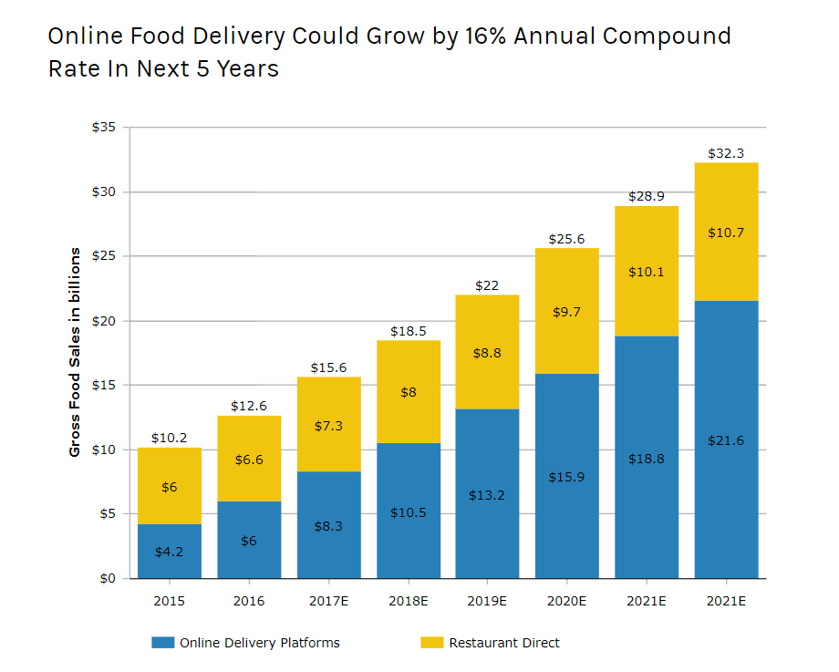 how to make a food delivery app and market stats