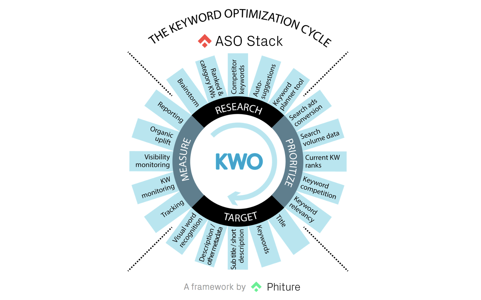 app store optimziation process for keywords