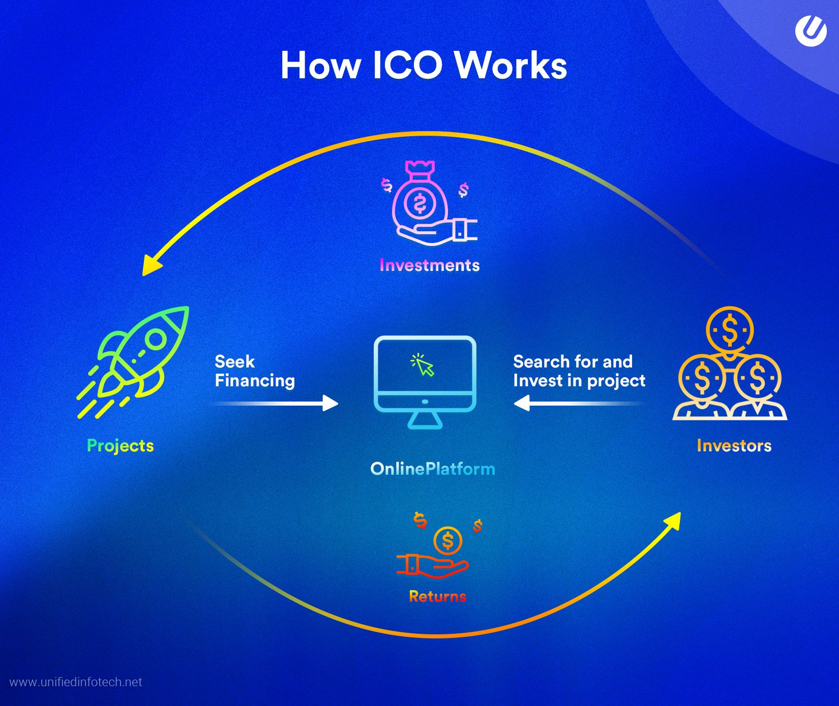 How ICO works - IEO development company