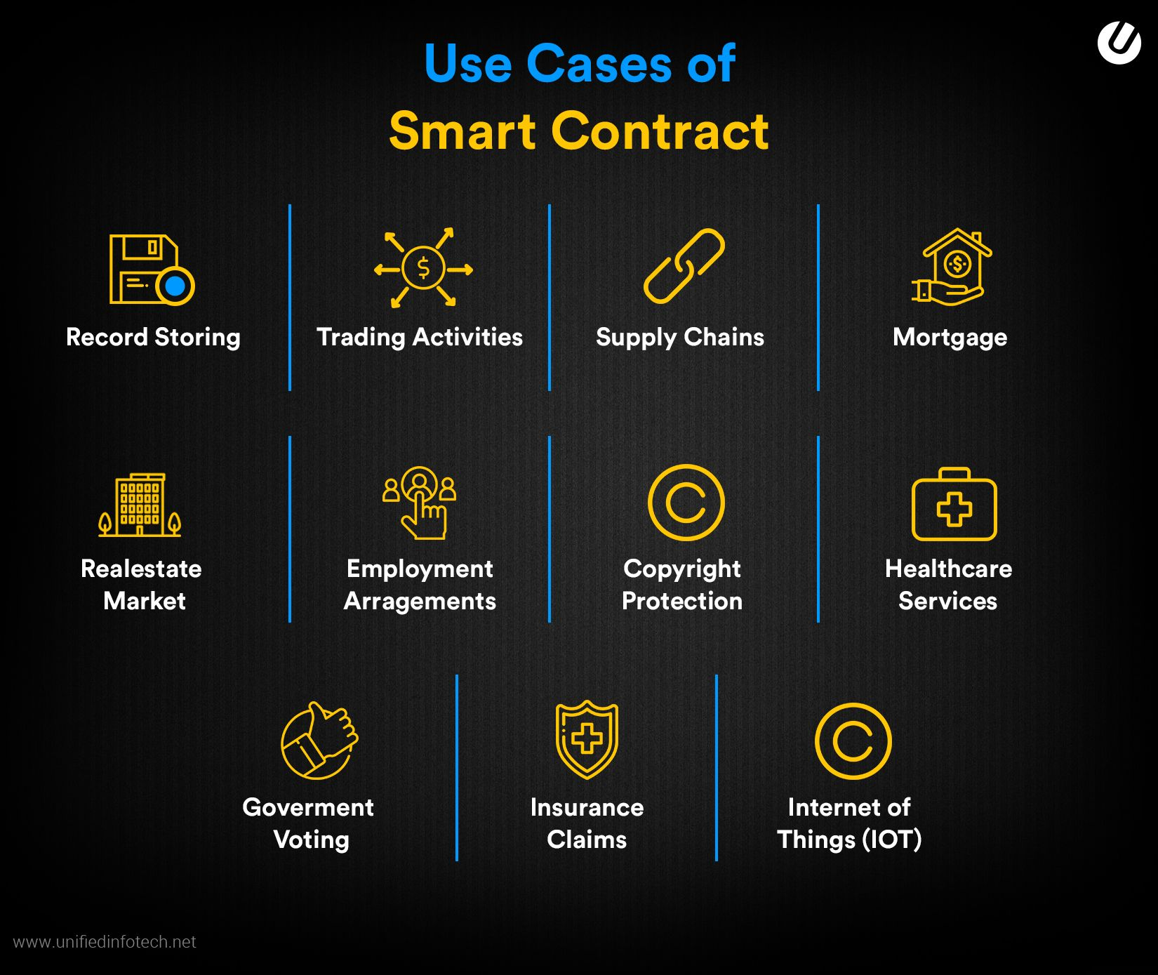 use cases of smart contract
