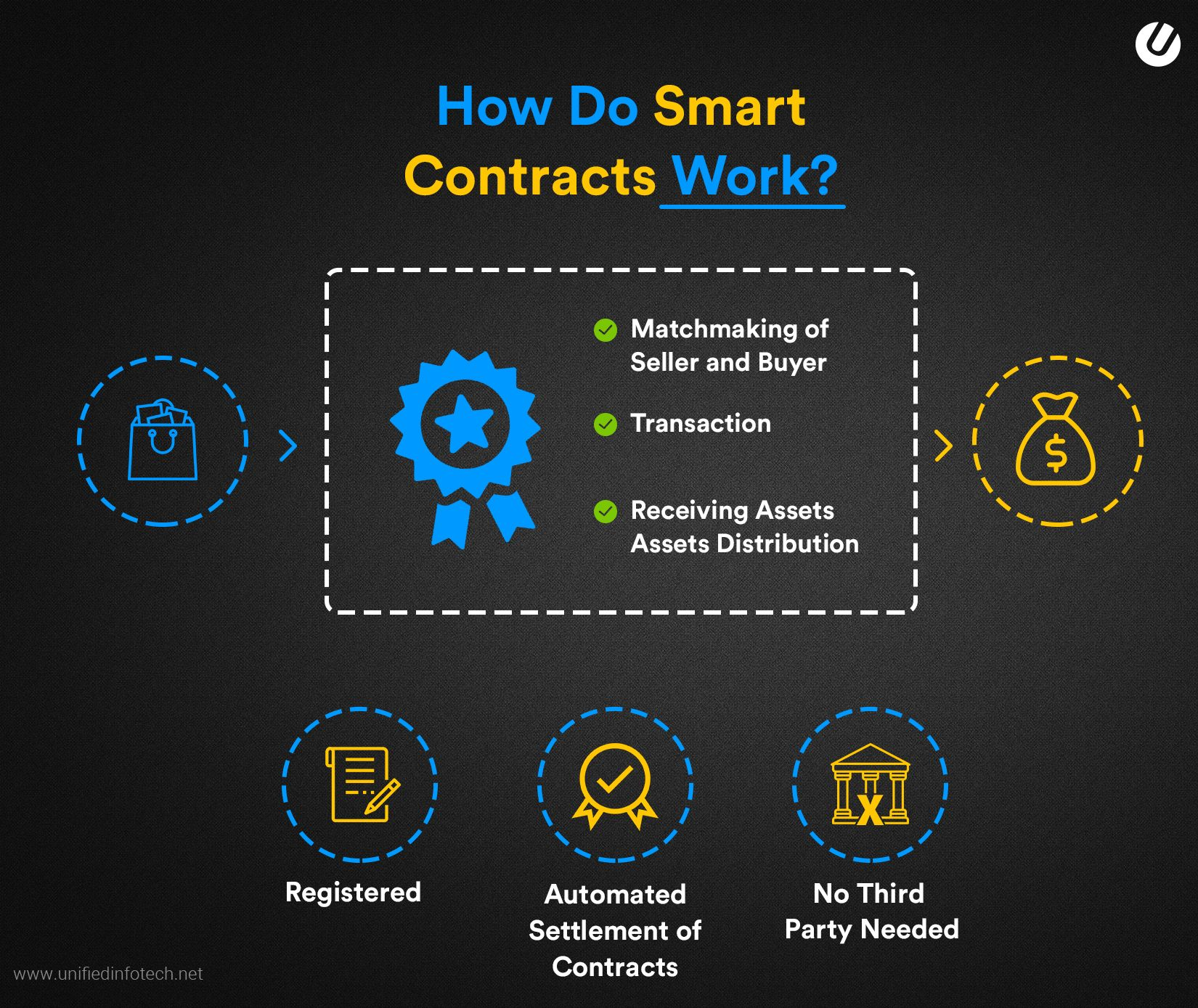 how to create smart contracts explained