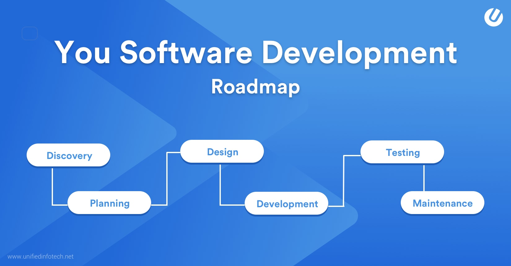 The Agile Software Development Process – How We Do It