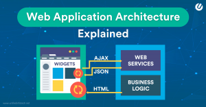 Web Application Architecture Principles That You Cannot Skip