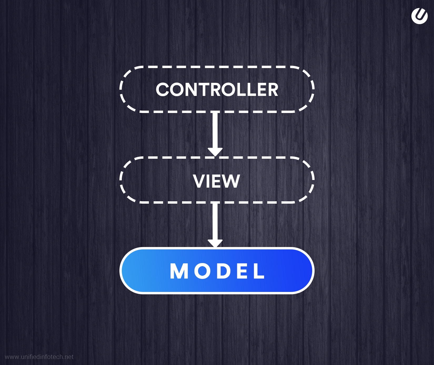 web application architecture controller view model