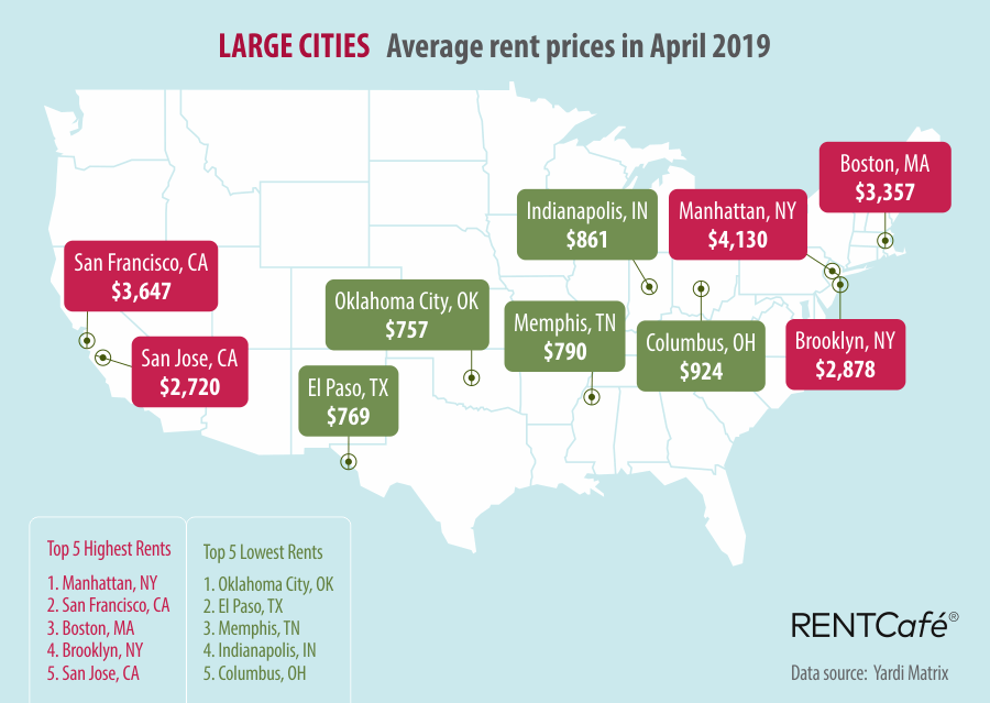 average rent prices