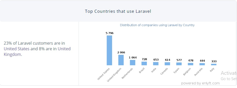 Top countries that use Laravel for web development