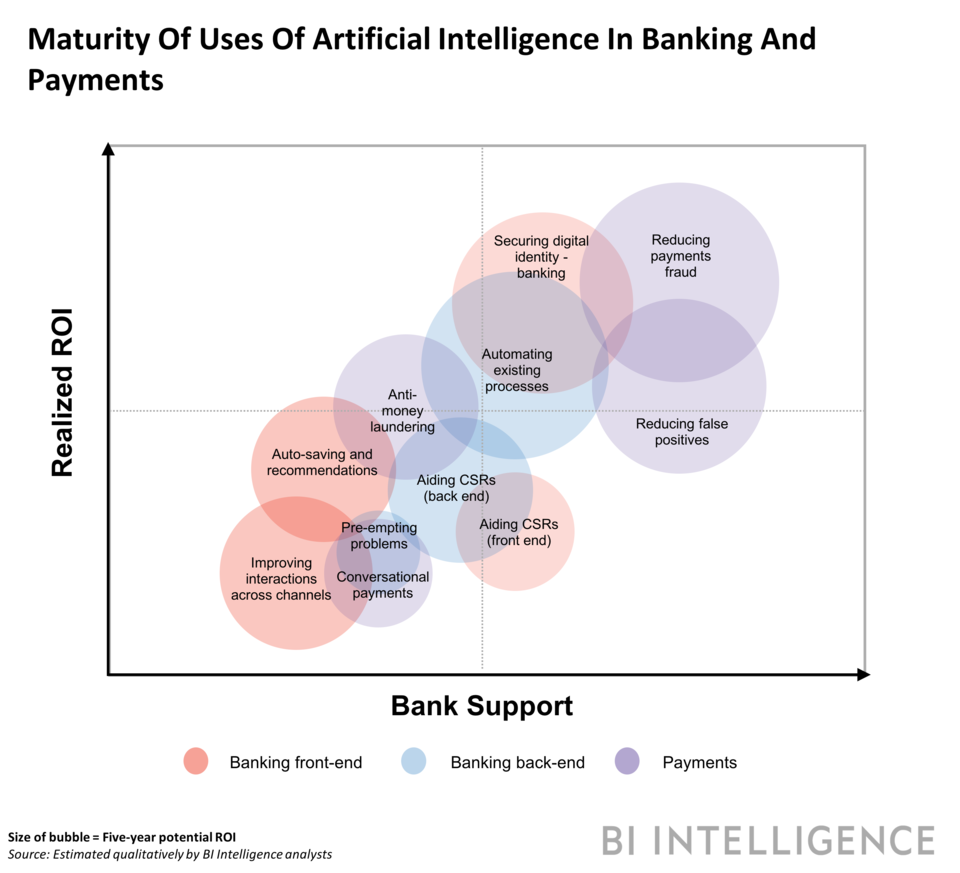Future of Ai in eCommerce payment and banking