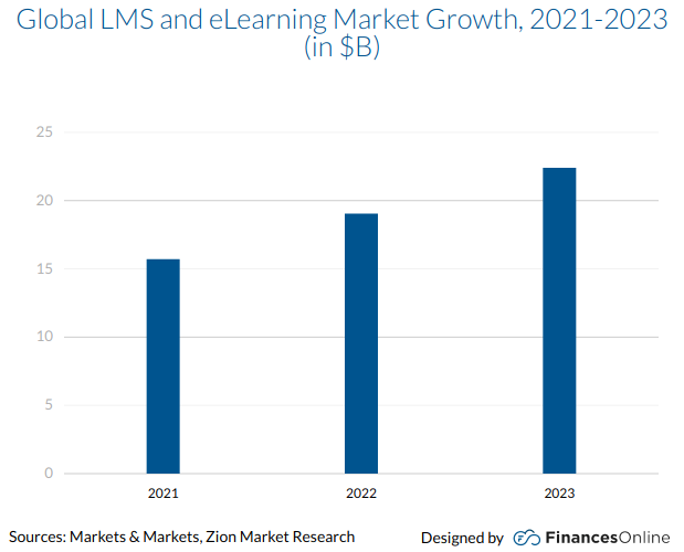 Create Learning management system stats