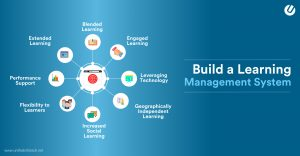 Develop Learning Management System Without Breaking a Sweat
