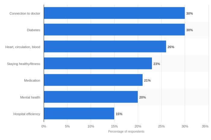 healthcare mobile app statistics
