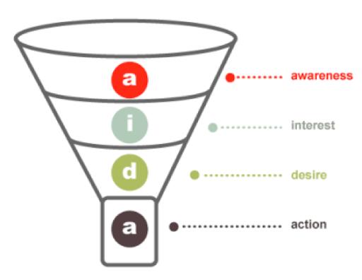 website redesign funnel