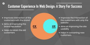 Why Enhancing Customer Experience In Web Design is The New 'Normal'