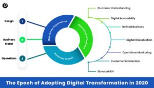 How We Digitally Transform Your Business For 2020 & Beyond
