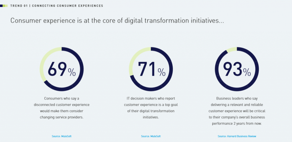 consumer experience in digital transformation