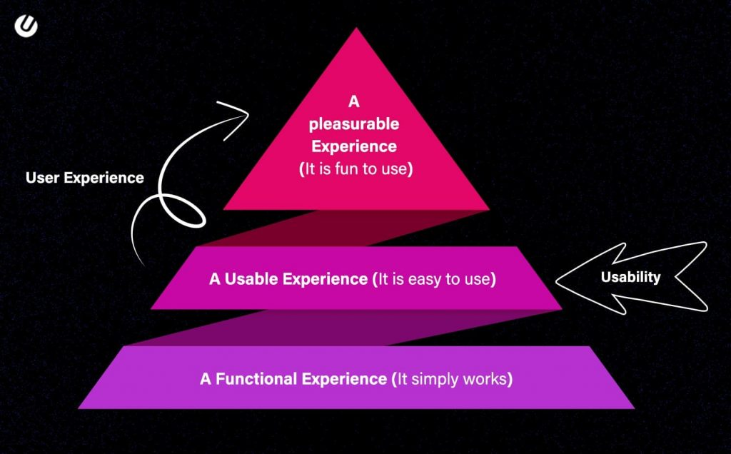 user experience design and usability