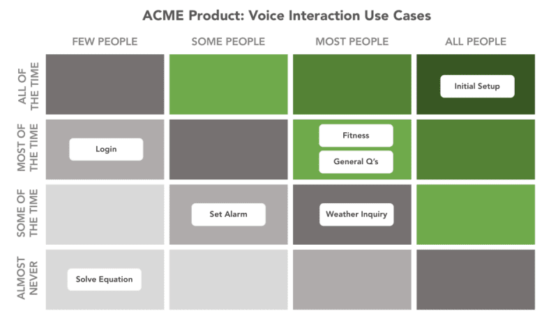 voice user interface use cases