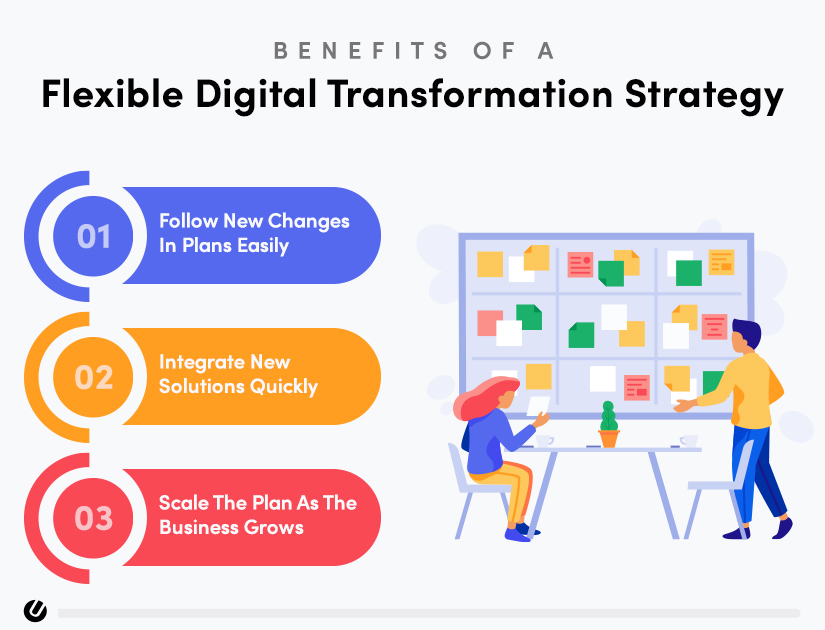 digital transformation consulting strategy