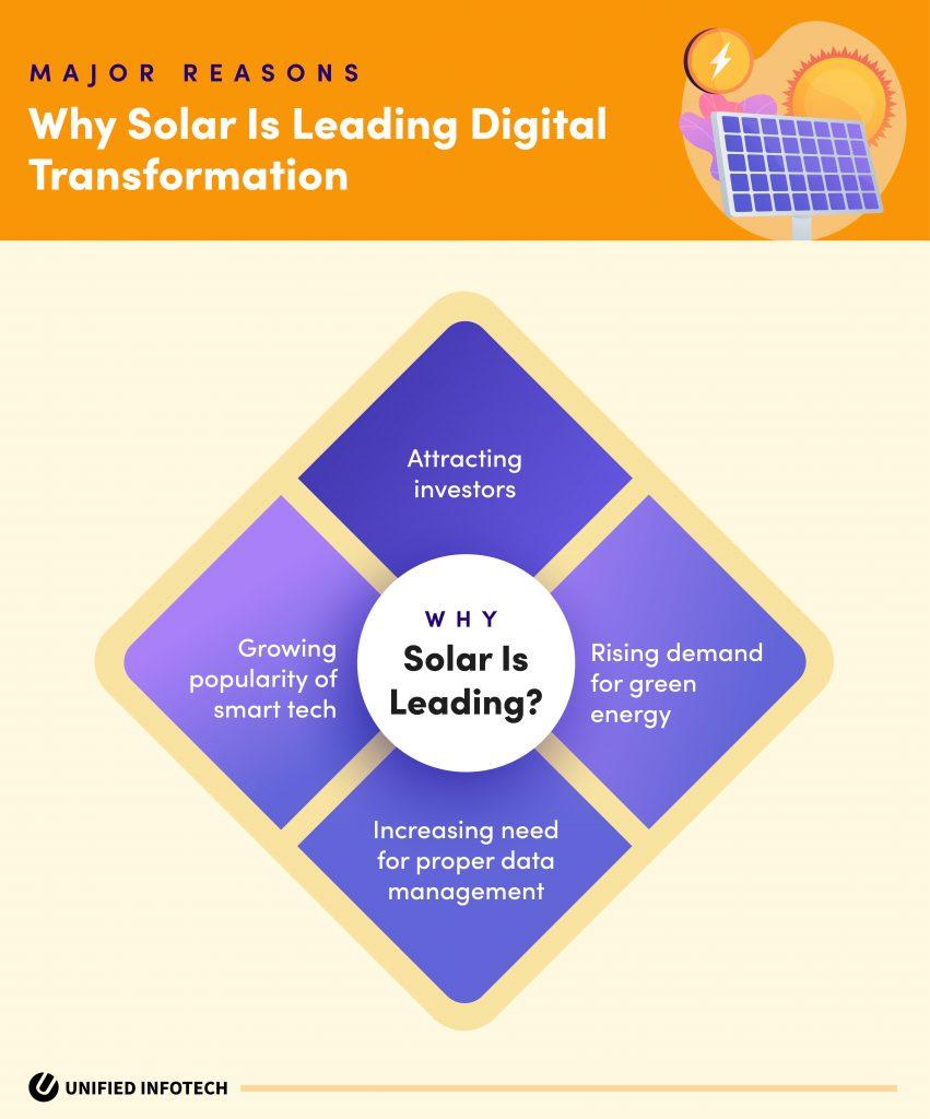digital transformation of the energy sector solar