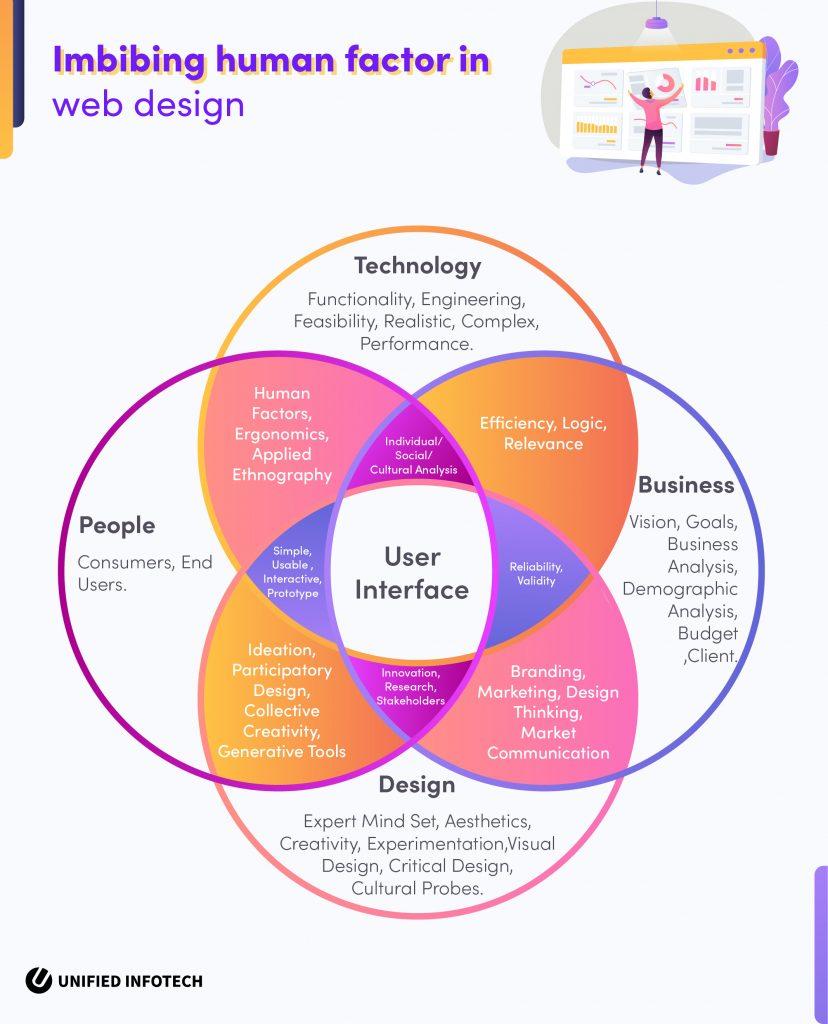 e-learning ergonomic design