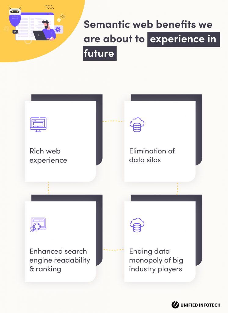 what is semantic web 3.0